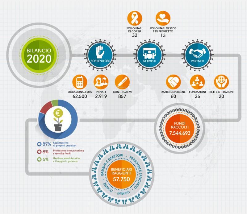 Bilancio sociale 2020 Soleterre Infografica