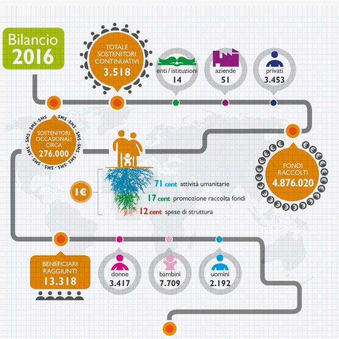 pag_WEB_bilancio2017